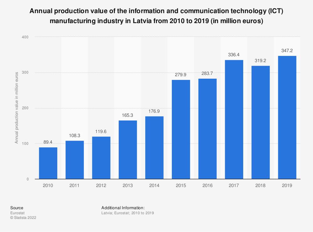 Statistic: Annual production value of the information and communication technology (ICT) manufacturing industry in Latvia from 2008 to 2014 (in million euros) | Statista