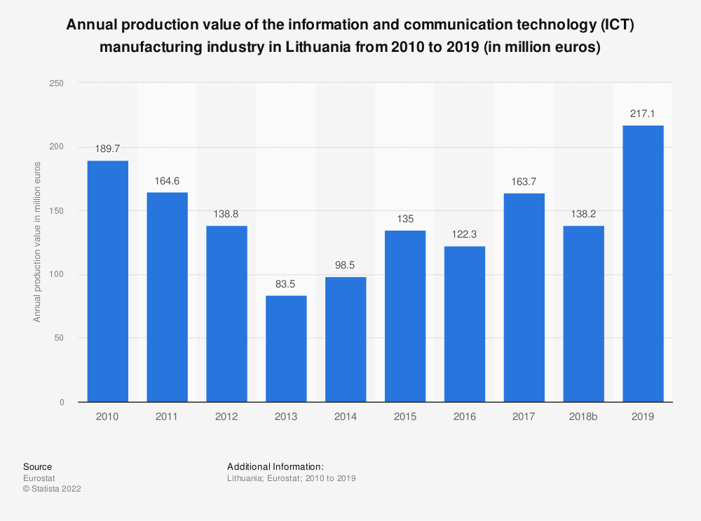 Statistic: Annual production value of the information and communication technology (ICT) manufacturing industry in Lithuania  from 2008 to 2014 (in million euros) | Statista