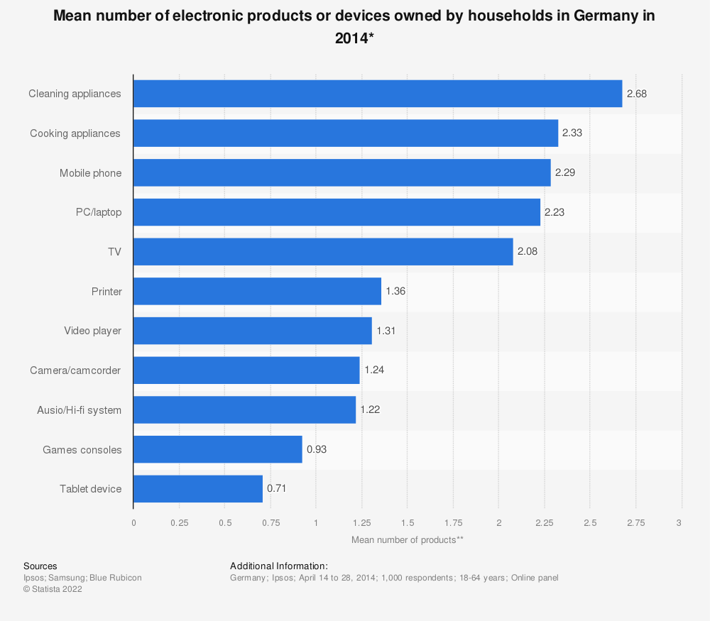 Statistic: Mean number of electronic products or devices owned by households in Germany in 2014* | Statista