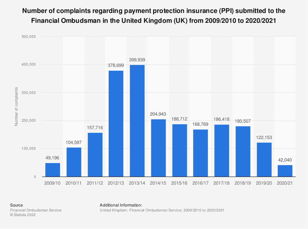 Statistic: Number of complaints regarding payment protection insurance (PPI) submitted to the Financial Ombudsman in the United Kingdom (UK) from 2009/2010 to 2019/2020 | Statista
