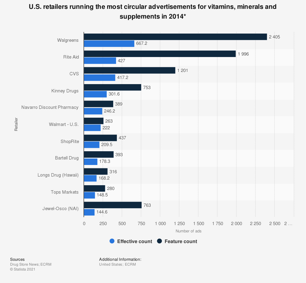 Statistic: U.S. retailers running the most circular advertisements for vitamins, minerals and supplements in 2014* | Statista