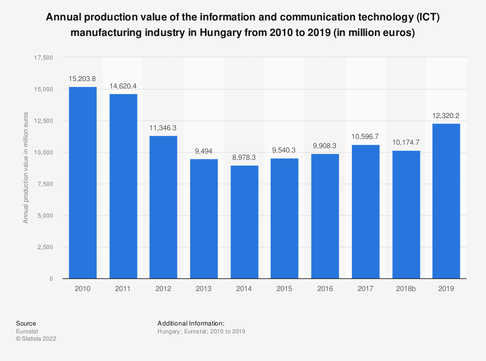 Statistic: Annual production value of the information and communication technology (ICT) manufacturing industry in Hungary from 2008 to 2014 (in million euros) | Statista