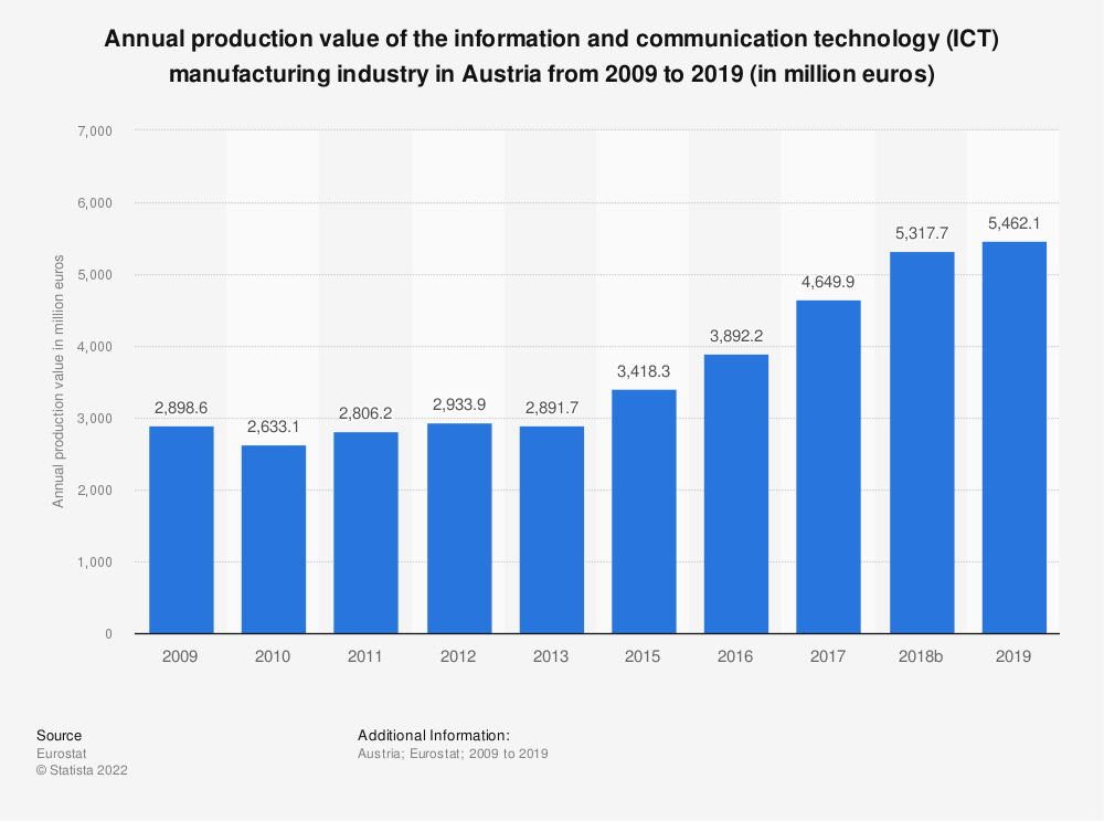 Statistic: Annual production value of the information and communication technology (ICT) manufacturing industry in Austria from 2008 to 2017 (in million euros) | Statista