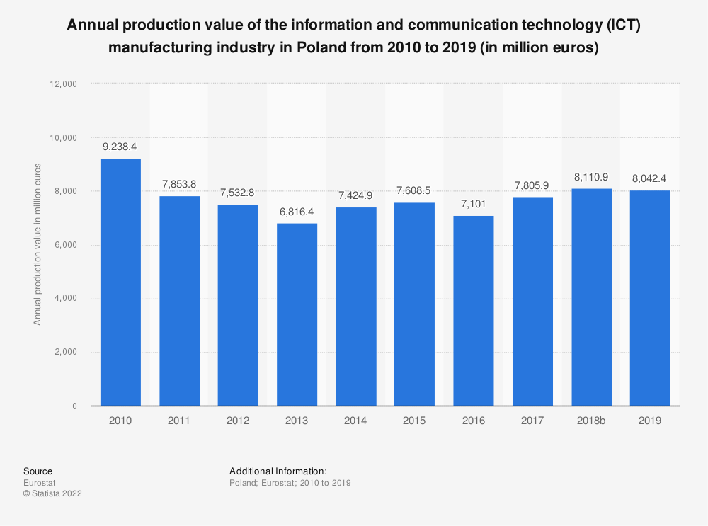 Statistic: Annual production value of the information and communication technology (ICT) manufacturing industry in Poland from 2008 to 2016 (in million euros) | Statista