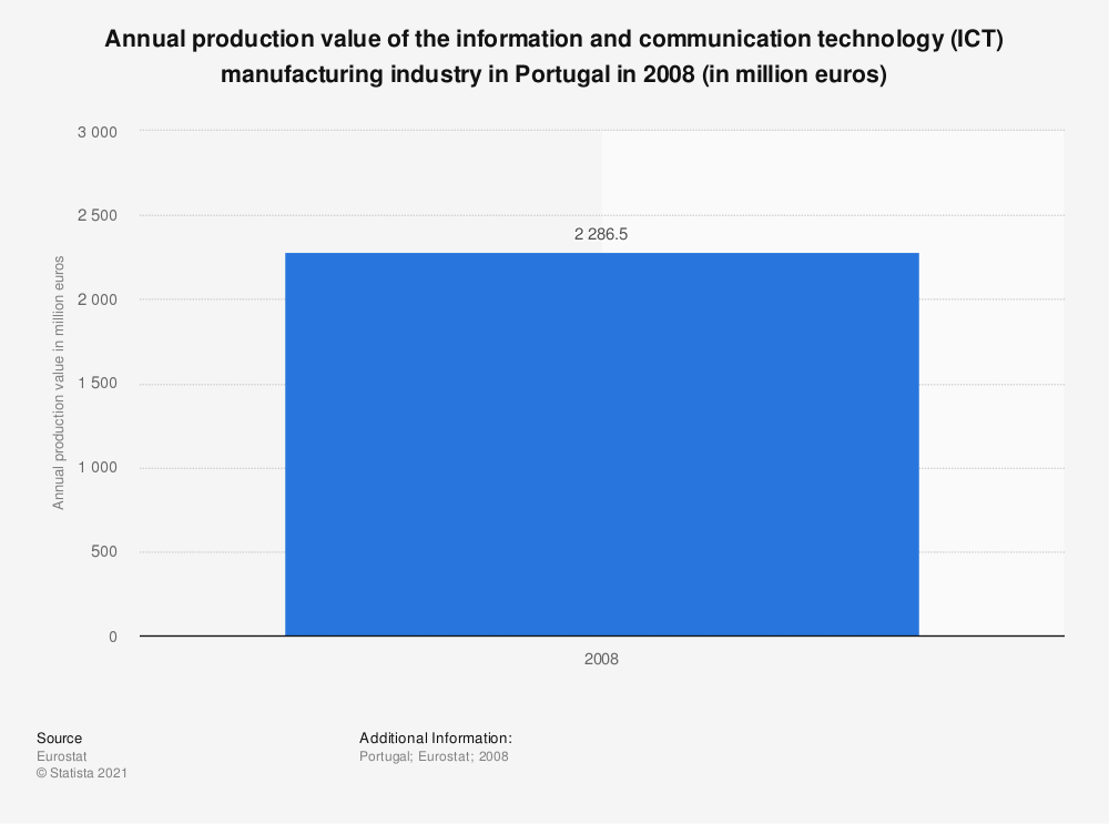 Statistic: Annual production value of the information and communication technology (ICT) manufacturing industry in Portugal from 2008 to 2012 (in million euros) | Statista
