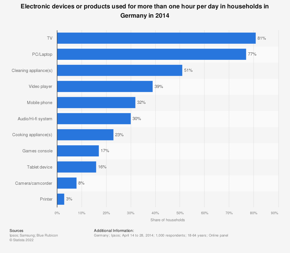 Statistic: Electronic devices or products used for more than one hour per day in households in Germany in 2014 | Statista