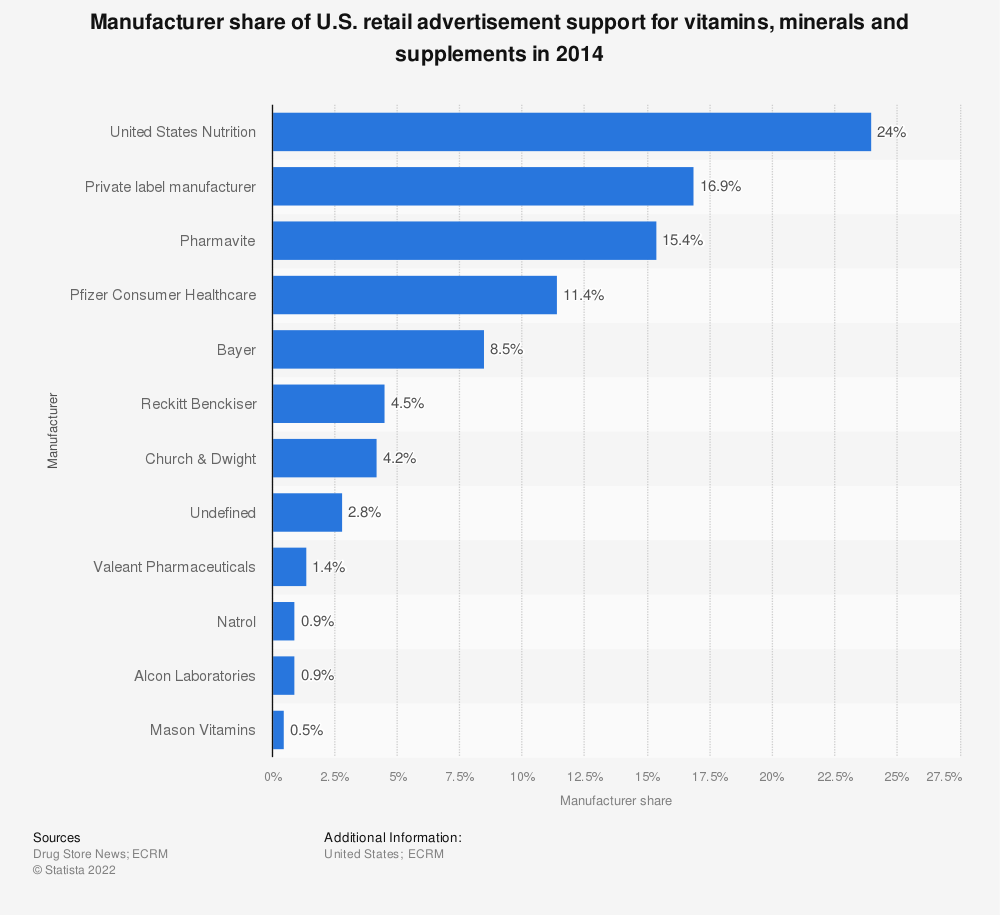 Statistic: Manufacturer share of U.S. retail advertisement support for vitamins, minerals and supplements in 2014 | Statista