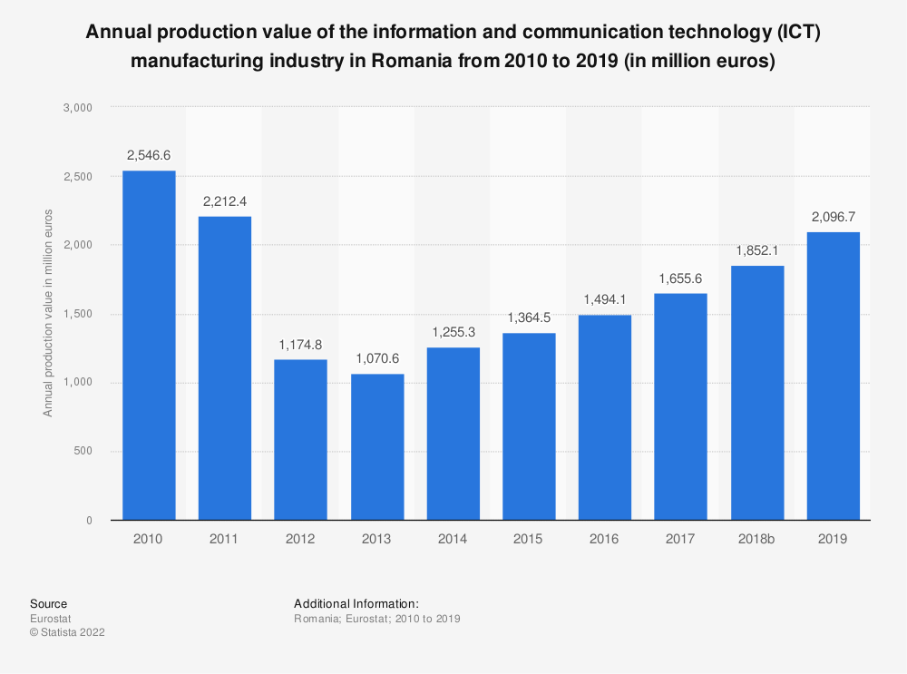 Statistic: Annual production value of the information and communication technology (ICT) manufacturing industry in Romania from 2008 to 2016 (in million euros) | Statista