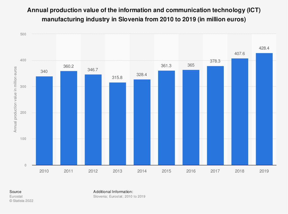 Statistic: Annual production value of the information and communication technology (ICT) manufacturing industry in Slovenia from 2008 to 2017 (in million euros) | Statista