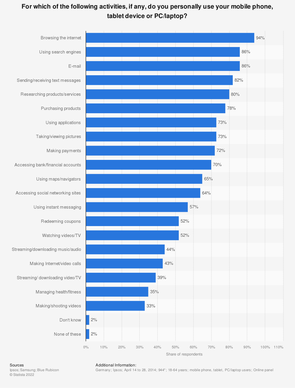 Statistic: For which of the following activities, if any, do you personally use your mobile phone, tablet device or PC/laptop? | Statista