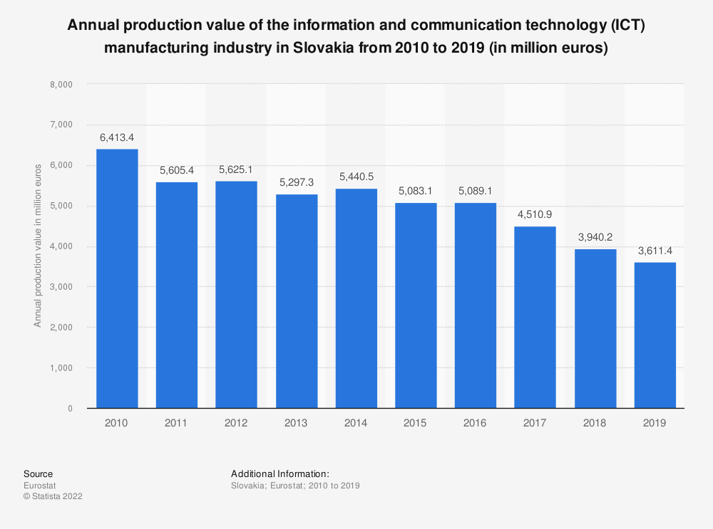 Statistic: Annual production value of the information and communication technology (ICT) manufacturing industry in Slovakia from 2008 to 2017 (in million euros) | Statista