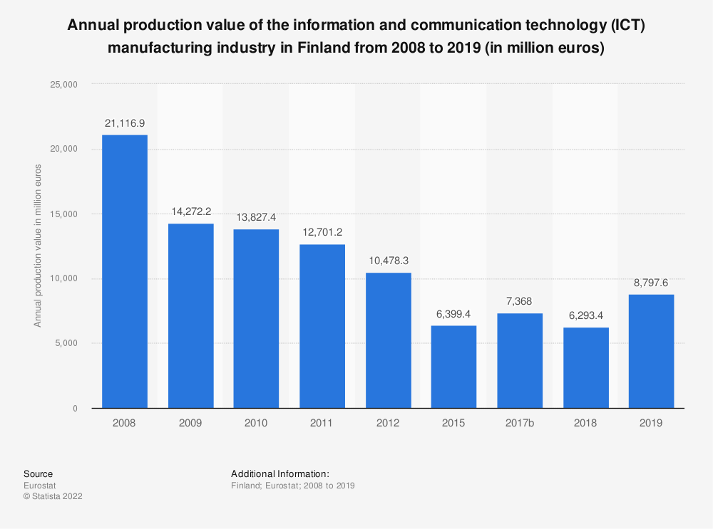Statistic: Annual production value of the information and communication technology (ICT) manufacturing industry in Finland from 2008 to 2012 (in million euros) | Statista