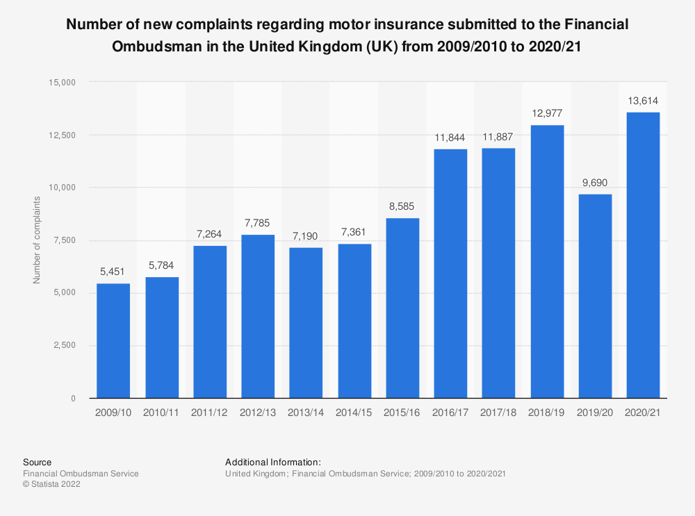 Statistic: Number of new complaints regarding motor insurance submitted to the Financial Ombudsman in the United Kingdom (UK) from 2009/2010 to 2018/2019 | Statista