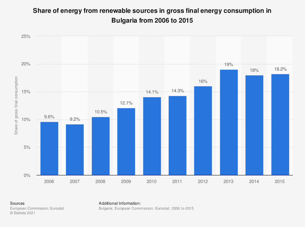 Statistic: Share of energy from renewable sources in gross final energy consumption in Bulgaria from 2006 to 2015 | Statista