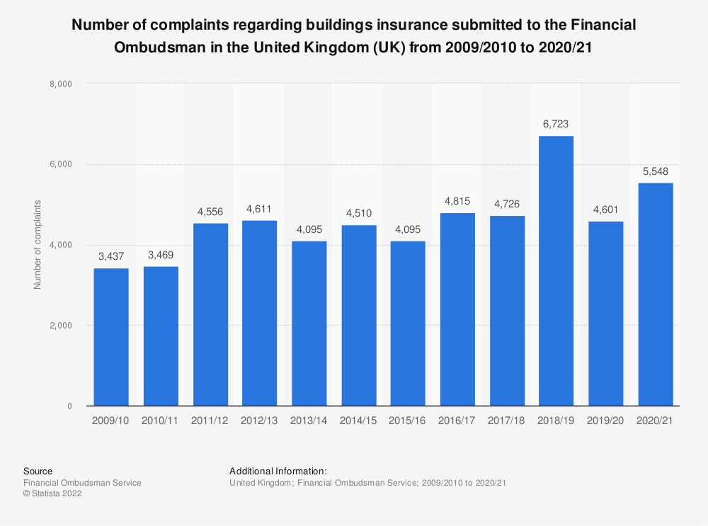 Statistic: Number of complaints regarding buildings insurance submitted to the Financial Ombudsman in the United Kingdom (UK) from 2009/2010 to 2017/2018 | Statista