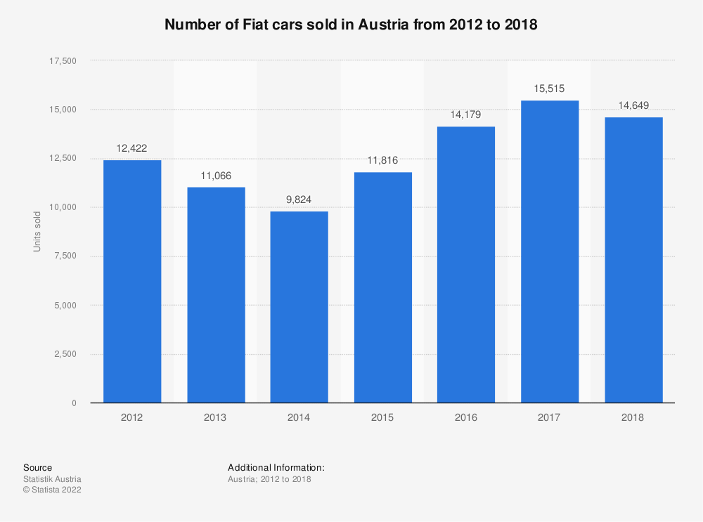 Statistic: Number of Fiat cars sold in Austria from 2012 to 2018 | Statista