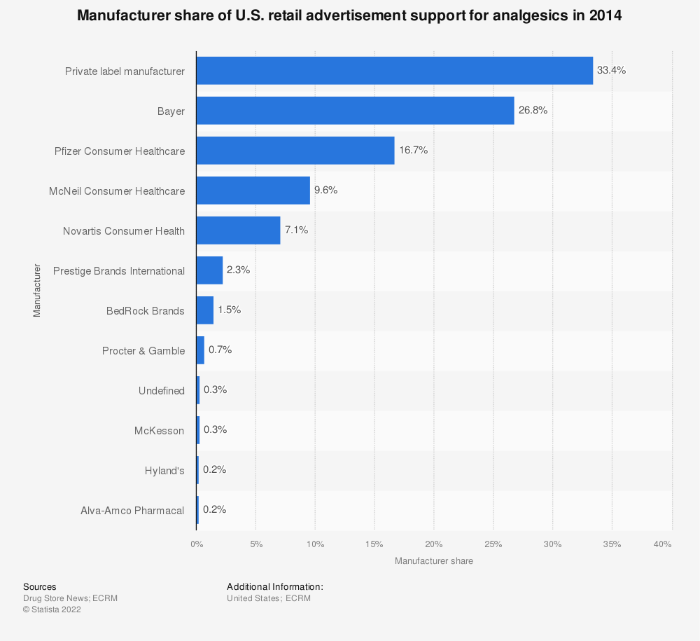Statistic: Manufacturer share of U.S. retail advertisement support for analgesics in 2014 | Statista