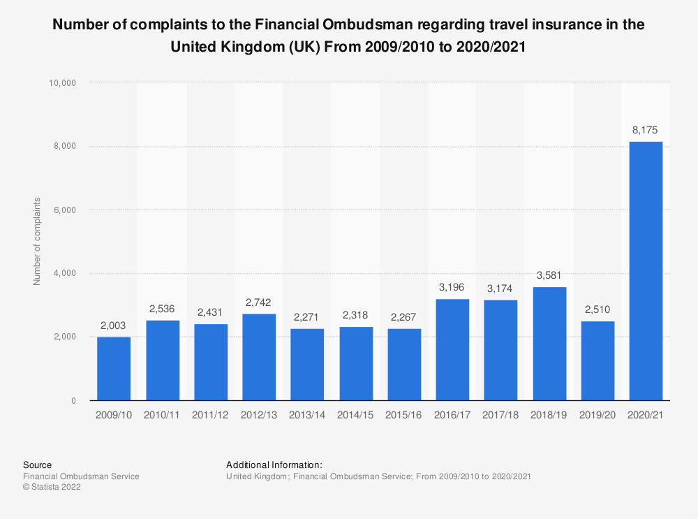 Statistic: Number of complaints to the Financial Ombudsman regarding travel insurance in the United Kingdom (UK) From 2009/2010 to 2019/2020 | Statista