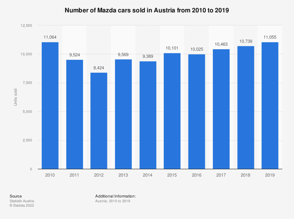 Statistic: Number of Mazda cars sold in Austria from 2010 to 2018 | Statista