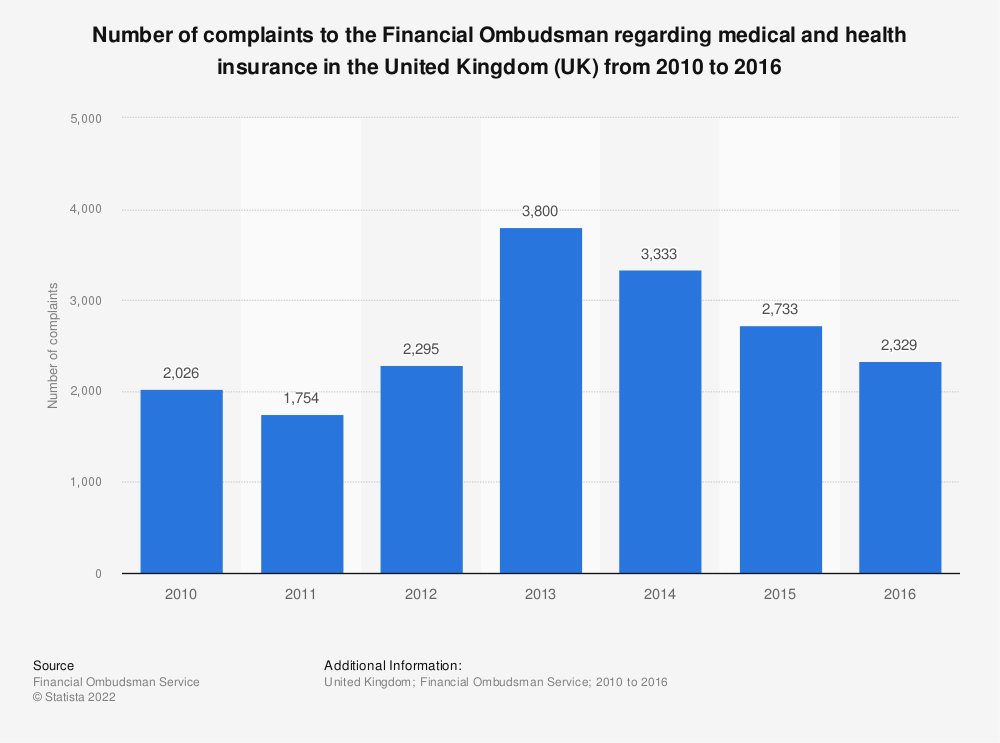Statistic: Number of complaints to the Financial Ombudsman regarding medical and health insurance in the United Kingdom (UK) from 2010 to 2016 | Statista