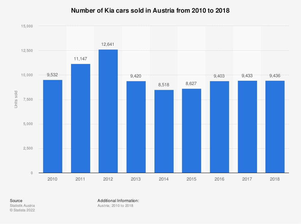 Statistic: Number of Kia cars sold in Austria from 2010 to 2018 | Statista