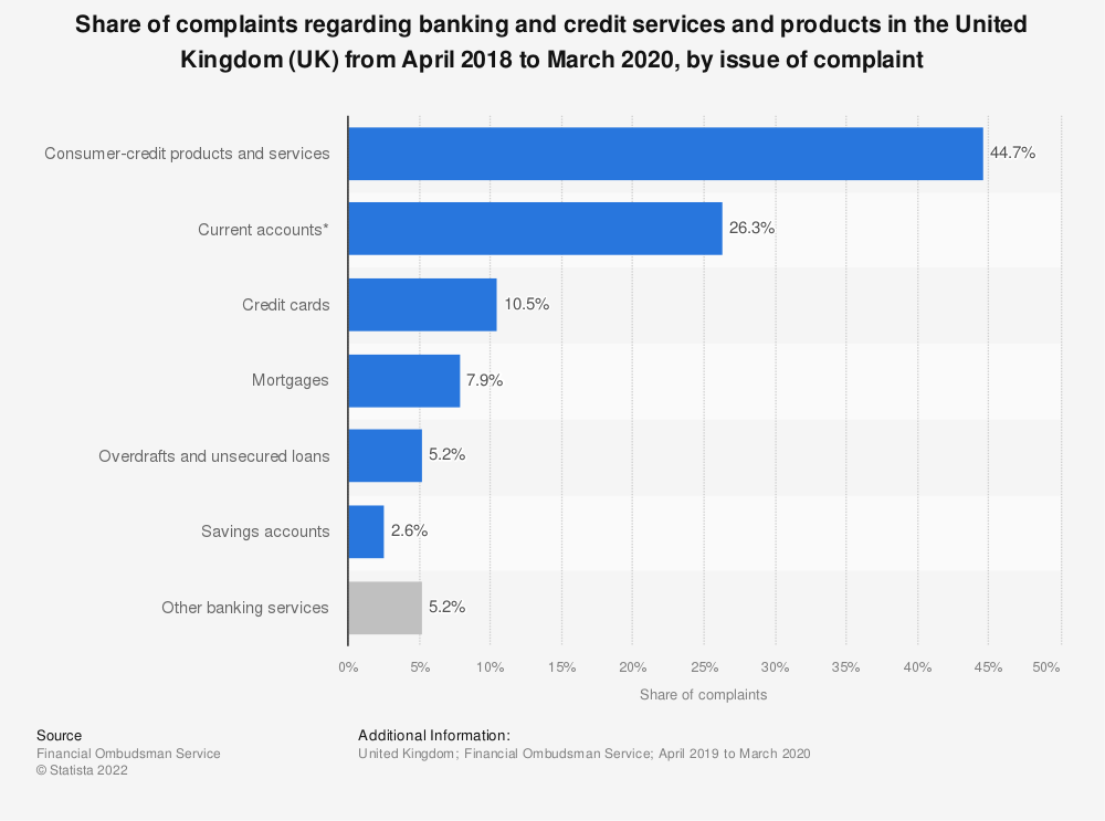 Statistic: Share of complaints regarding banking and credit services and products in the United Kingdom (UK) from April 2018 to March 2019, by issue of complaint | Statista