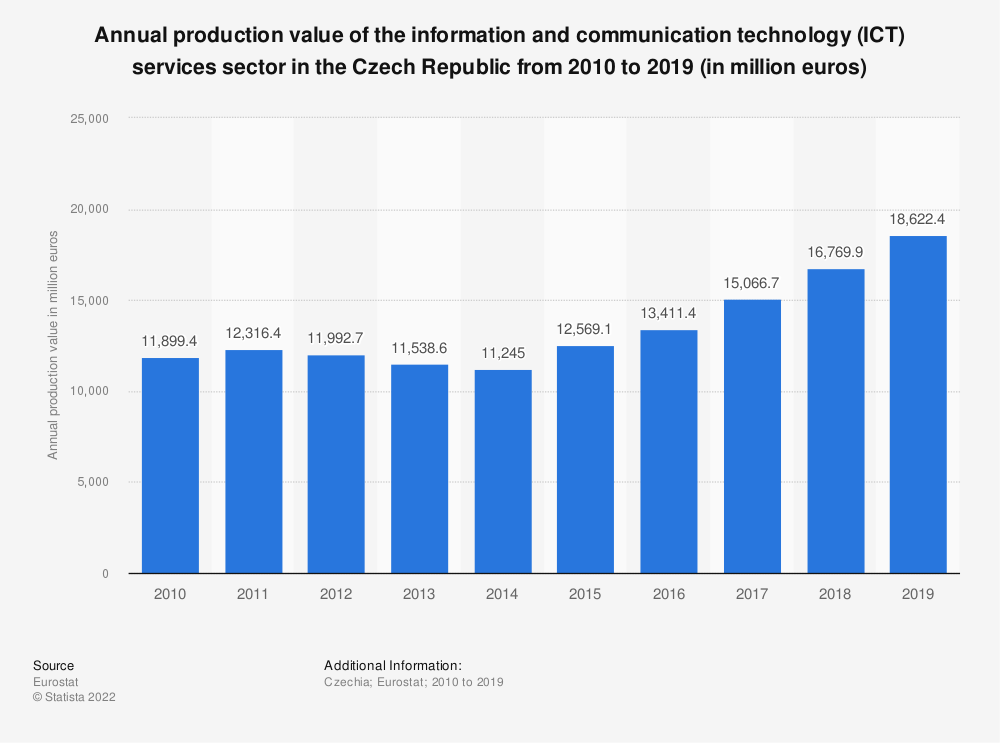 Statistic: Annual production value of the information and communication technology (ICT) services sector in the Czech Republic from 2008 to 2016 (in million euros) | Statista