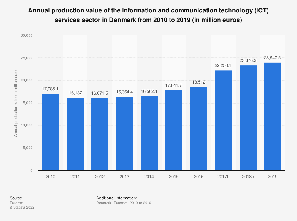 Statistic: Annual production value of the information and communication technology (ICT) services sector in Denmark from 2008 to 2016 (in million euros) | Statista