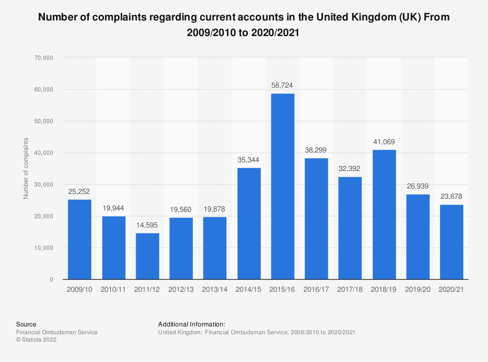 Statistic: Number of complaints regarding current accounts in the United Kingdom (UK) From 2009/2010 to 2018/2019 | Statista