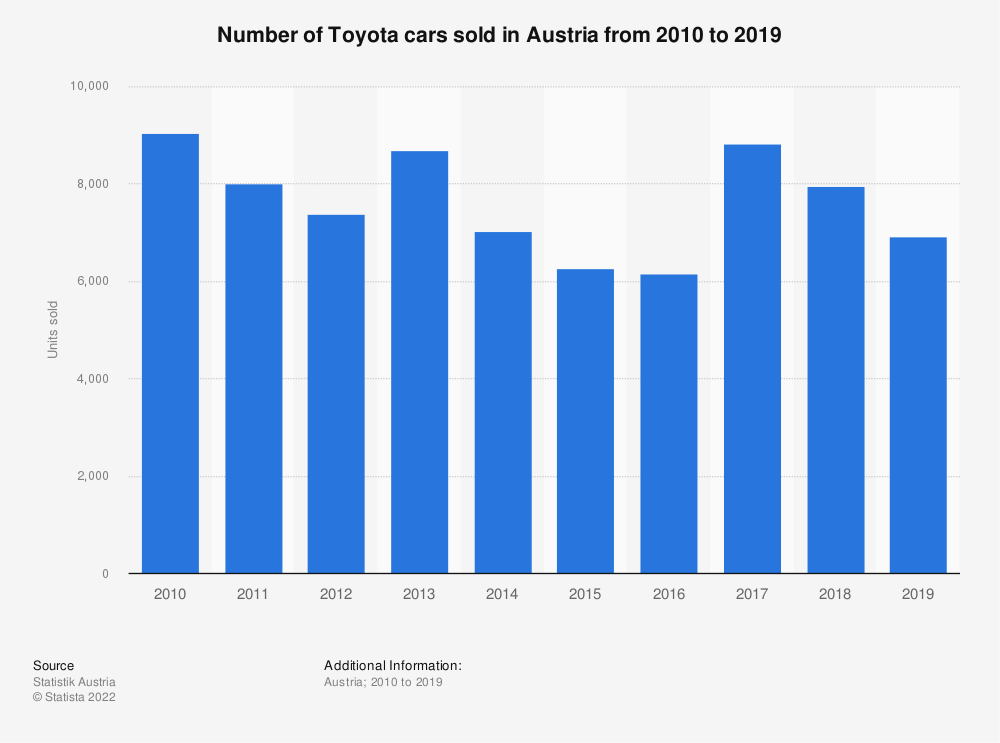 Statistic: Number of Toyota cars sold in Austria from 2010 to 2019 | Statista