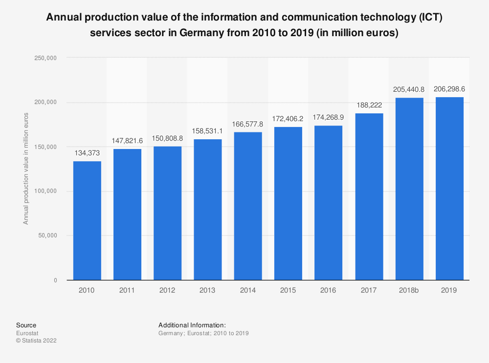 Statistic: Annual production value of the information and communication technology (ICT) services sector in Germany from 2008 to 2017 (in million euros) | Statista
