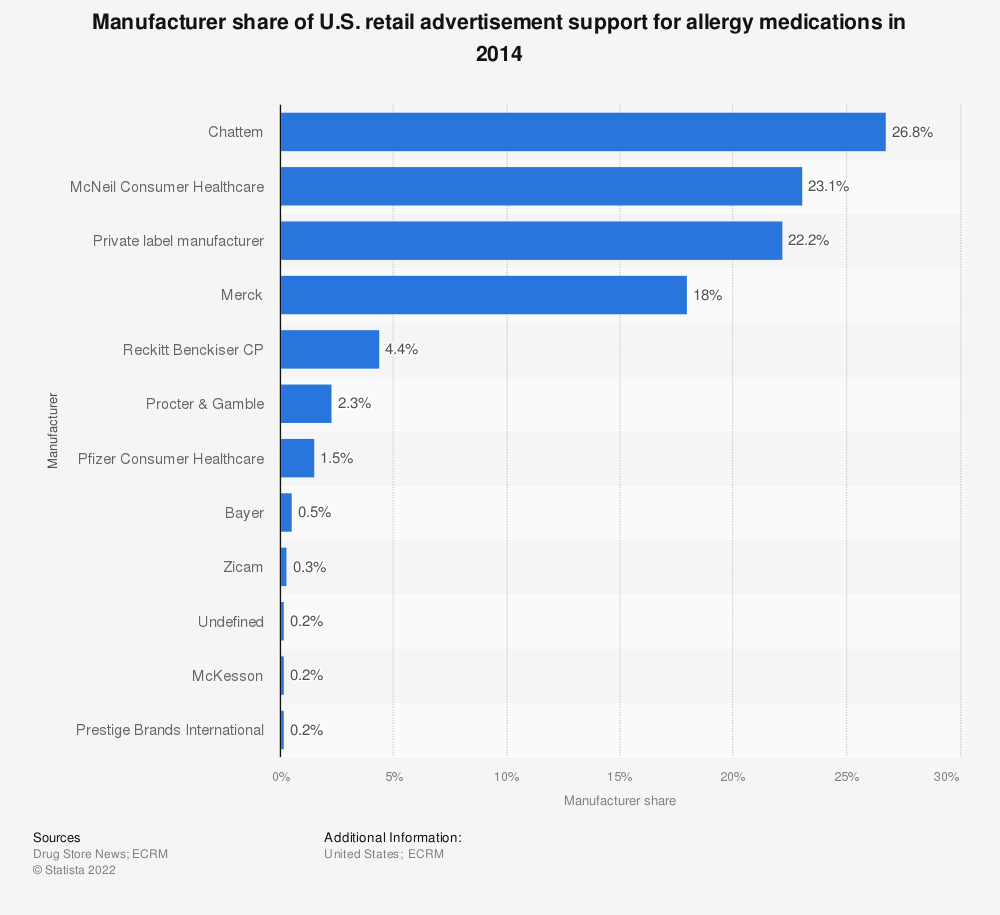Statistic: Manufacturer share of U.S. retail advertisement support for allergy medications in 2014 | Statista