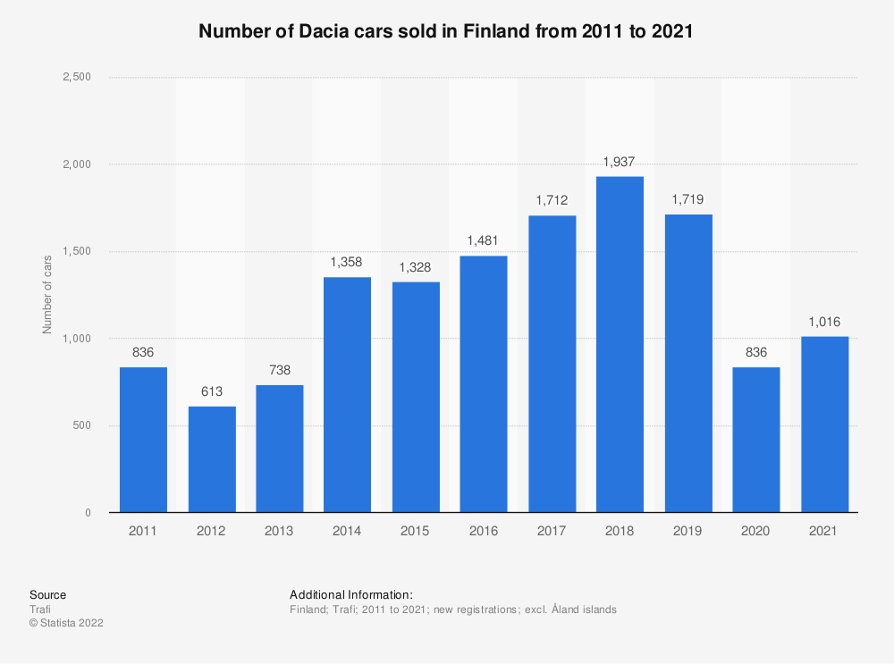 Statistic: Number of Dacia cars sold in Finland from 2010 to 2019 | Statista