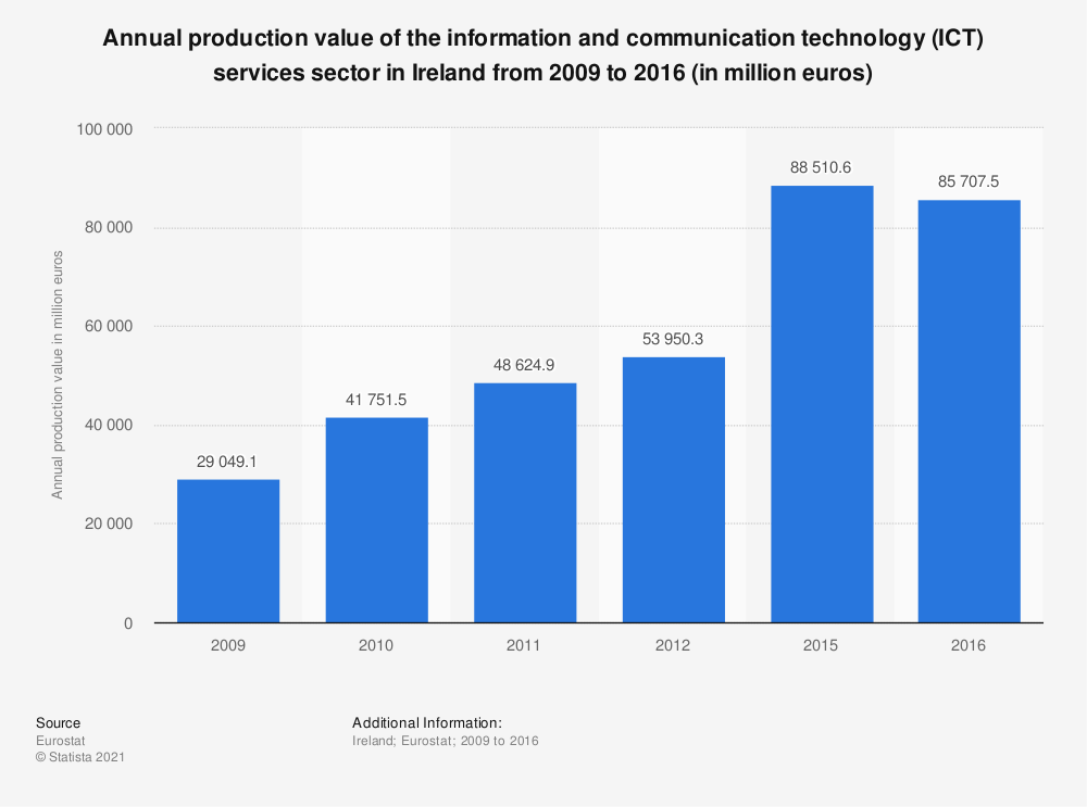 Statistic: Annual production value of the information and communication technology (ICT) services sector in Ireland from 2009 to 2016 (in million euros) | Statista