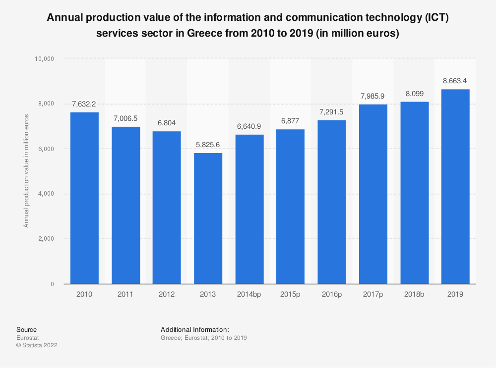 Statistic: Annual production value of the information and communication technology (ICT) services sector in Greece from 2008 to 2016 (in million euros) | Statista