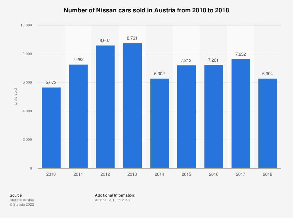 Statistic: Number of Nissan cars sold in Austria from 2010 to 2018 | Statista