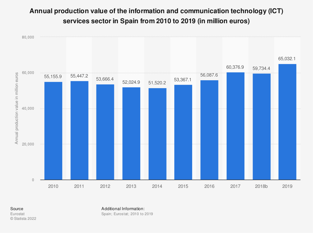 Statistic: Annual production value of the information and communication technology (ICT) services sector in Spain from 2008 to 2016 (in million euros) | Statista