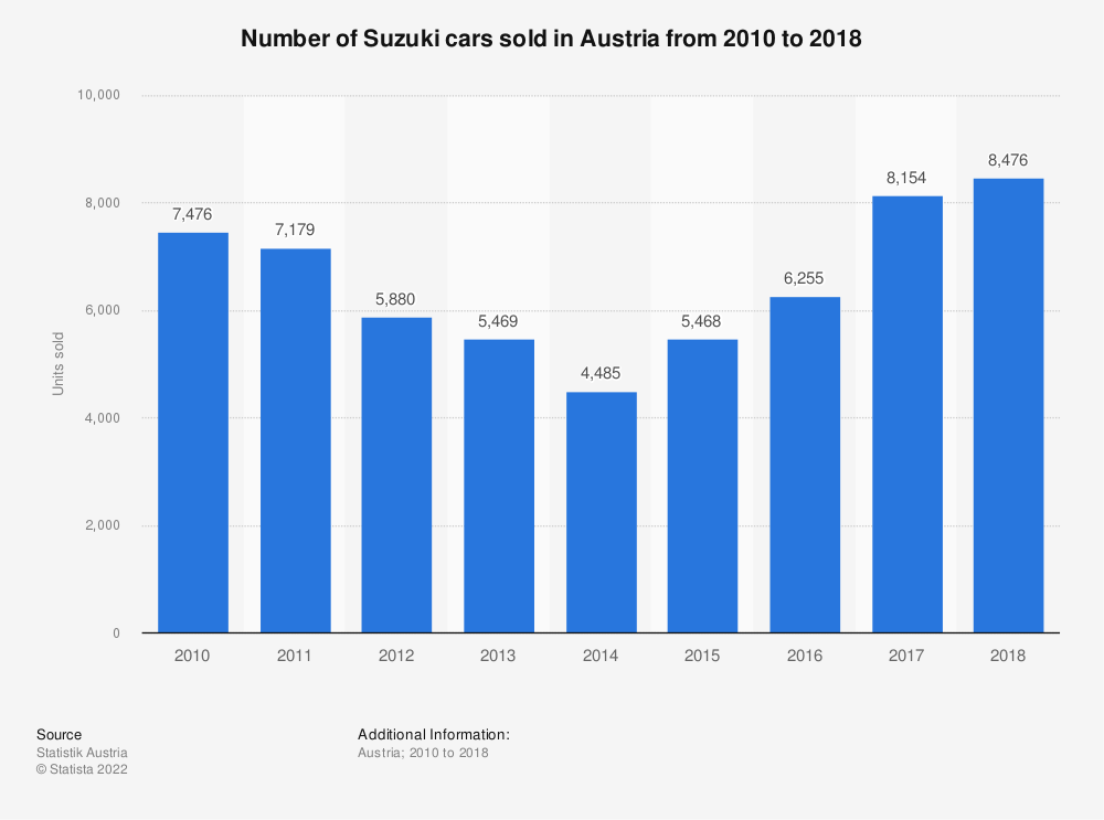 Statistic: Number of Suzuki cars sold in Austria from 2010 to 2018 | Statista