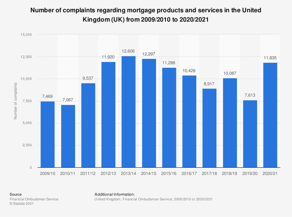 Statistic: Number of complaints regarding mortgage products and services in the United Kingdom (UK) from 2009/2010 to 2019/2020 | Statista