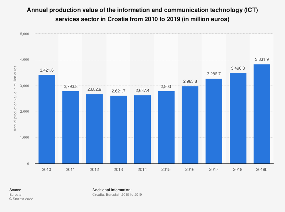 Statistic: Annual production value of the information and communication technology (ICT) services sector in Croatia from 2008 to 2016 (in million euros) | Statista