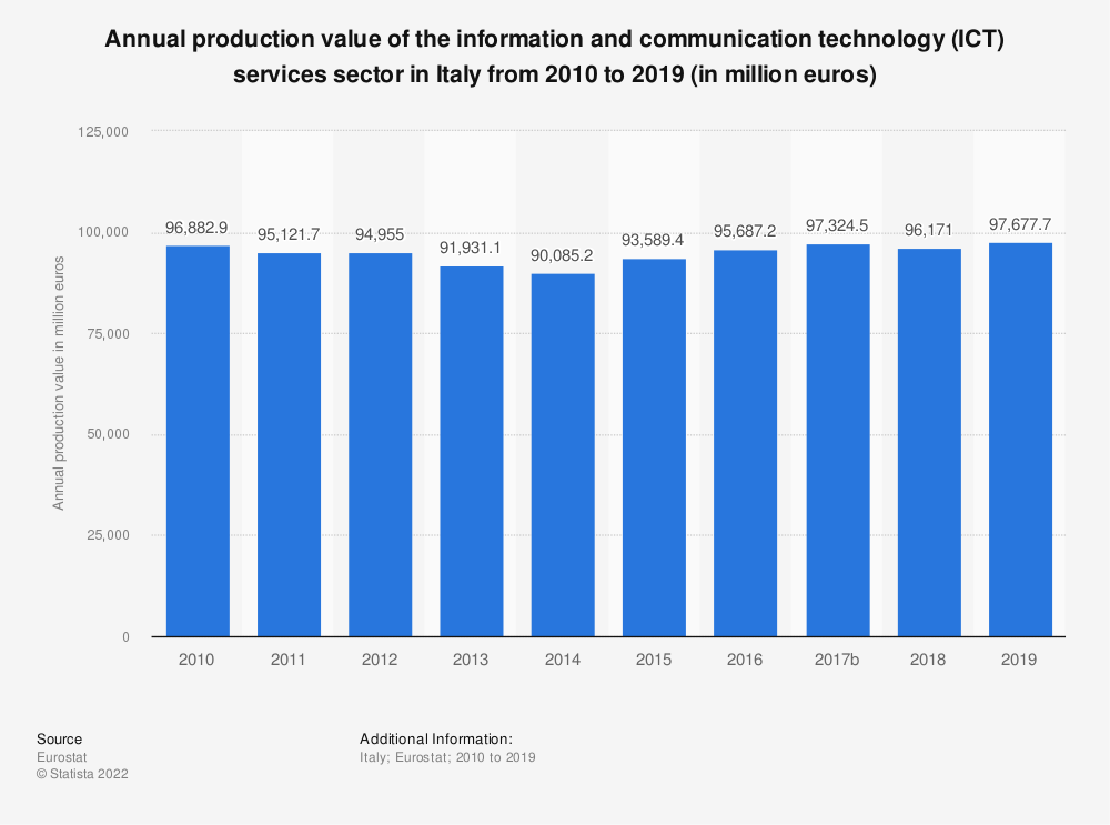 Statistic: Annual production value of the information and communication technology (ICT) services sector in Italy from 2008 to 2016 (in million euros) | Statista