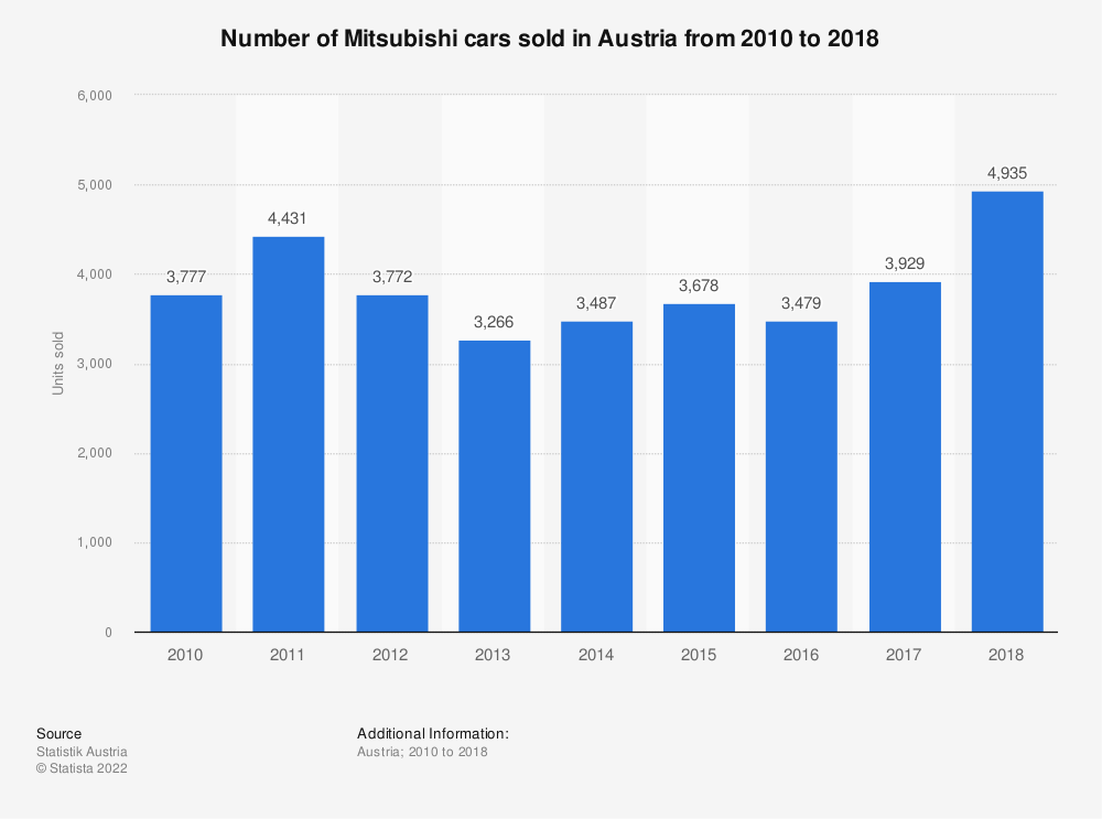 Statistic: Number of Mitsubishi cars sold in Austria from 2010 to 2018 | Statista