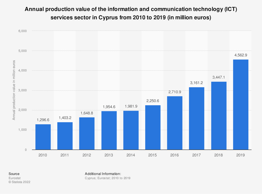 Statistic: Annual production value of the information and communication technology (ICT) services sector in Cyprus from 2008 to 2016 (in million euros) | Statista