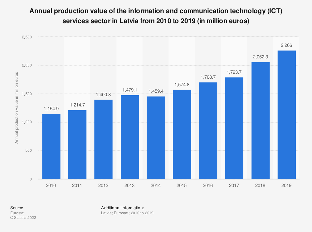 Statistic: Annual production value of the information and communication technology (ICT) services sector in Latvia from 2008 to 2016 (in million euros) | Statista