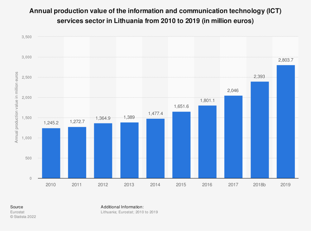 Statistic: Annual production value of the information and communication technology (ICT) services sector in Lithuania from 2008 to 2016 (in million euros) | Statista