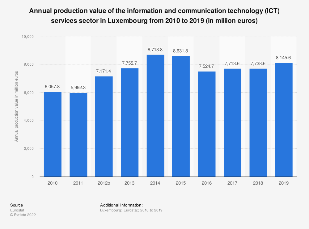 Statistic: Annual production value of the information and communication technology (ICT) services sector in Luxembourg from 2008 to 2016 (in million euros) | Statista