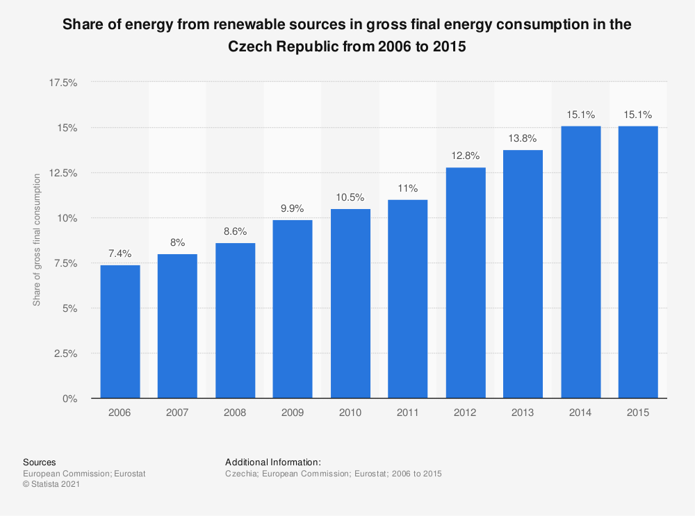 Statistic: Share of energy from renewable sources in gross final energy consumption in the Czech Republic from 2006 to 2015 | Statista