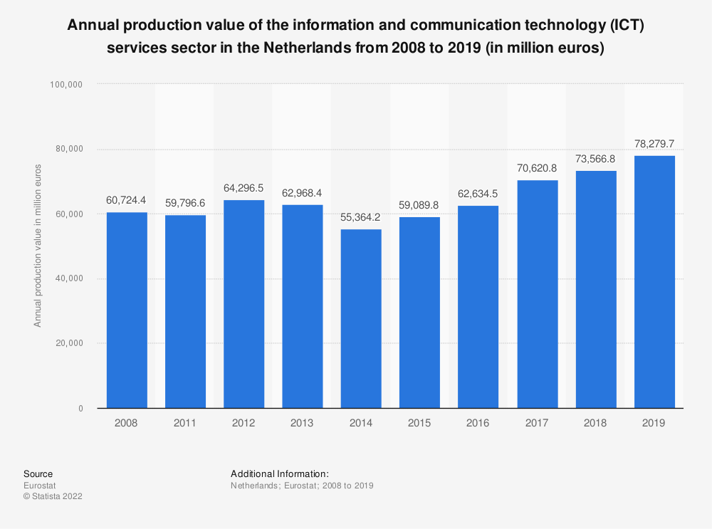 Statistic: Annual production value of the information and communication technology (ICT) services sector in the Netherlands from 2008 to 2016 (in million euros) | Statista