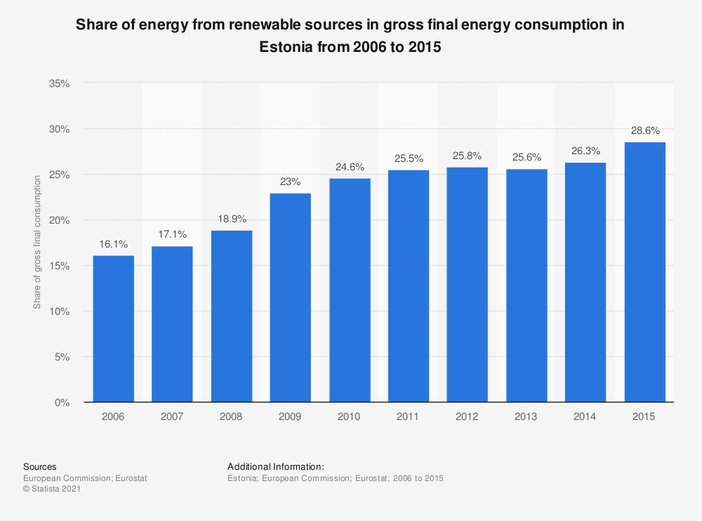 Statistic: Share of energy from renewable sources in gross final energy consumption in Estonia from 2006 to 2015 | Statista