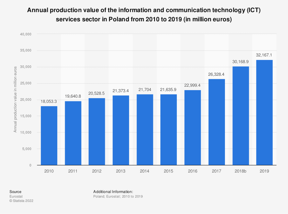 Statistic: Annual production value of the information and communication technology (ICT) services sector in Poland from 2008 to 2016 (in million euros) | Statista